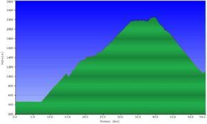 Höhenprofil beitune_MTB_Tour des Combins_1_Saillon (CH) – Lourtier (CH)