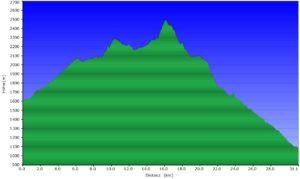 Höhenprofil beitune_MTB_5_Bourg Saint Pierre (CH) - Col de Mille - Lourtier (CH)